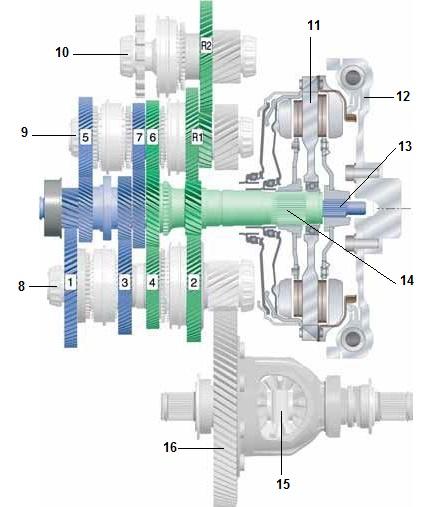 De dsg (direkt-schalt getriebe of versnellingsbak met dubbele koppeling)
