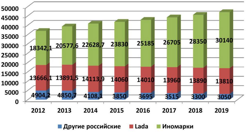 Продажи легковых машин в россии в феврале упали на 4,1% будь уверен на wordpresscom