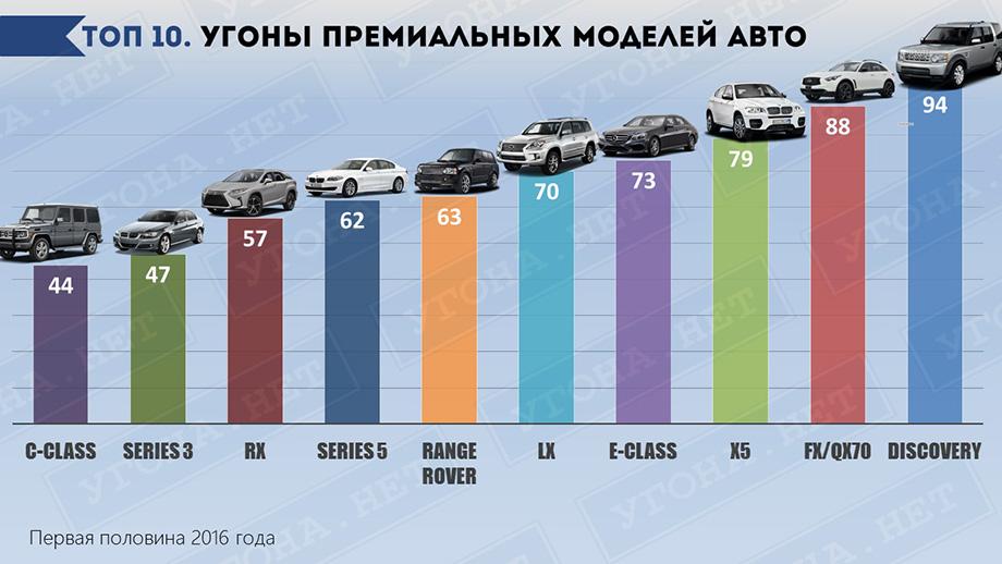 действовал статистика угона в москве по автомобилям можно
