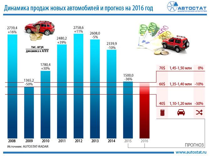 Больше всего на продаже машин в россии смог выручить в 2016 году mercedes-benz